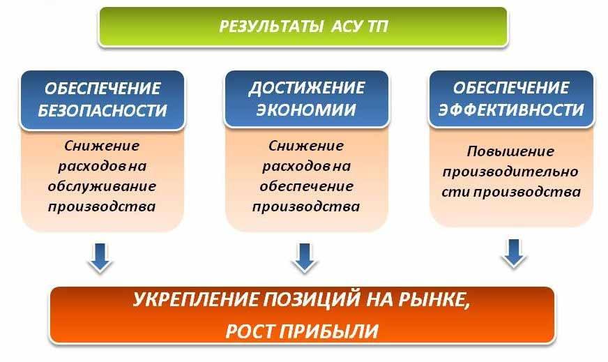 Автоматизация систем управления технологических процессов (АСУ ТП) .